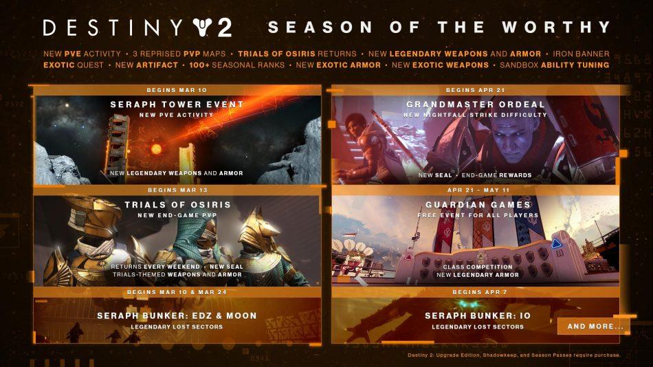 Destiny 2 Flavour 10 Roadmap Gaming Debates